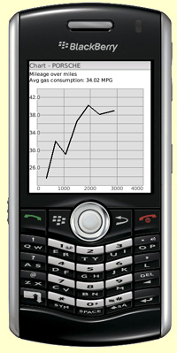 Blackberry MileageMeter application keeping track of gas/fuel cost